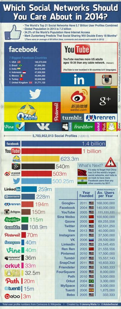 Infografik Soziale Netzwerke 2014