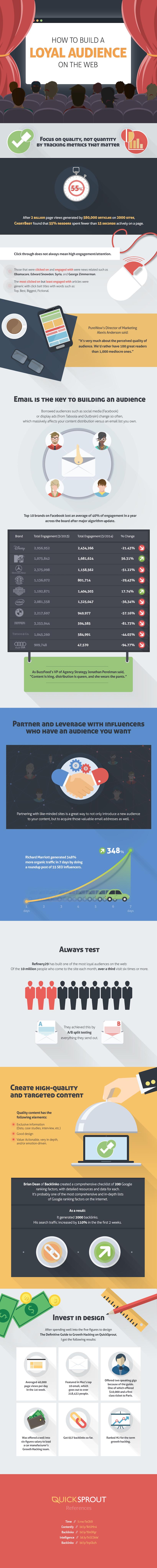 Loyales Publikum im Web aufbauen